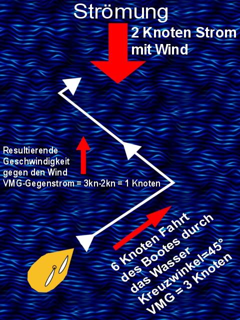 kreuzen gegen wind und strom mit trimaran